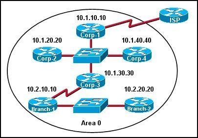 200-101-interconnecting-cisco-networking-devices-part-2-icnd2_img_004