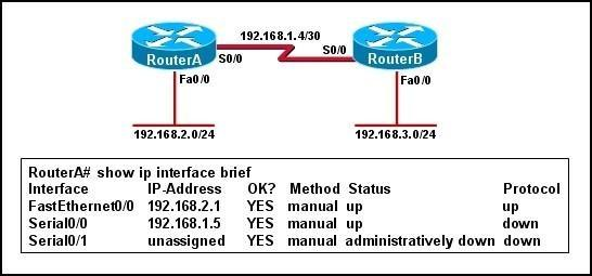 200-101-interconnecting-cisco-networking-devices-part-2-icnd2_img_033