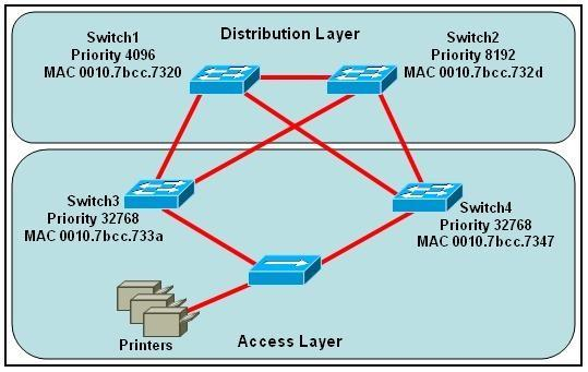 200-101-interconnecting-cisco-networking-devices-part-2-icnd2_img_199