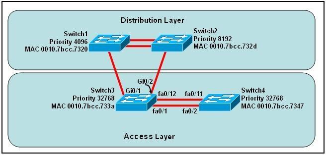 200-101-interconnecting-cisco-networking-devices-part-2-icnd2_img_201