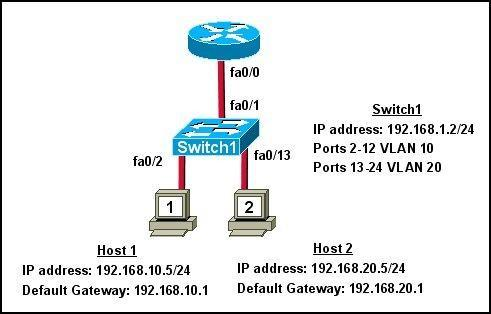 200-101-interconnecting-cisco-networking-devices-part-2-icnd2_img_231