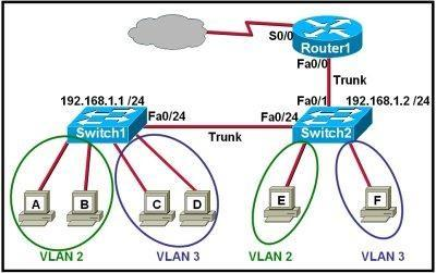 200-101-interconnecting-cisco-networking-devices-part-2-icnd2_img_233
