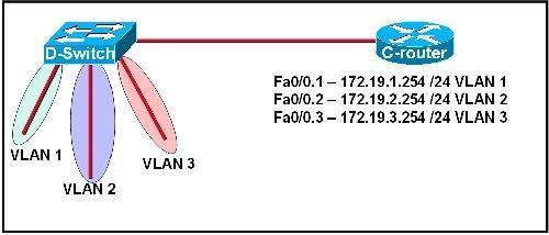200-101-interconnecting-cisco-networking-devices-part-2-icnd2_img_253