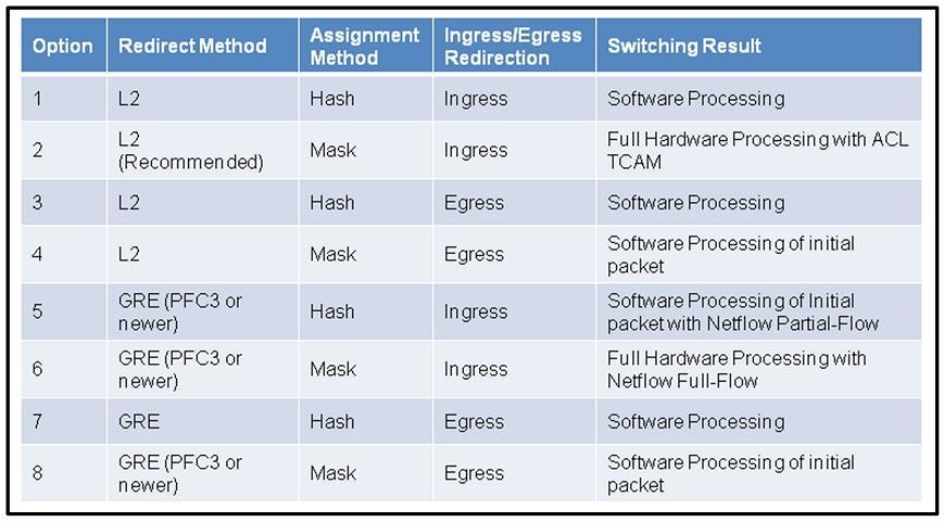 Assignment Method