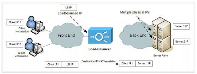 What are two characteristics of Server Load Balancing router