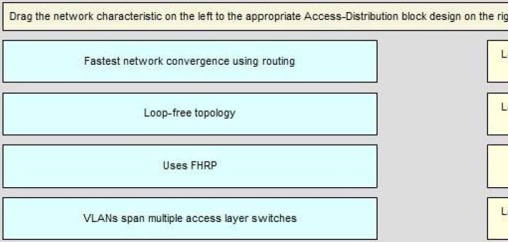300-320 389 Q&S Cisco Designing Cisco Network Service