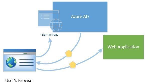 You develop a Windows Store application that has a web service