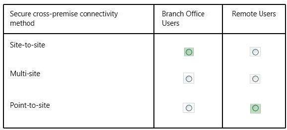 Your company network has two branch offices  Some employees